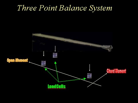 USBF Three point balance system