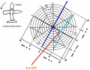 Lateral Polar correction chart showing Tangential move line indicating span moment arm problem with RTB