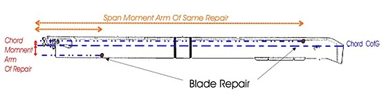 Blade repair effects on span moment arm