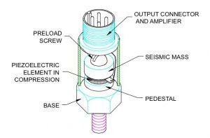 Velometer accelerometer sensor