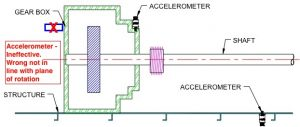 Mounting accelerometer